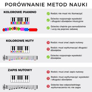 Kolorowe pianino Diagram